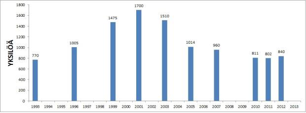 Kainuun osakannan arvioitu yksilömäärä eri vuosina.