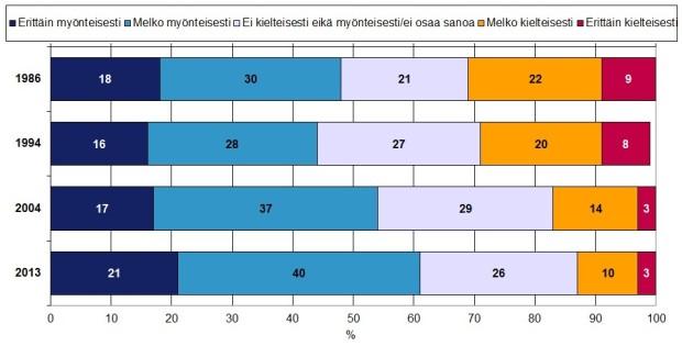 Palkkikaavio kuvaa 15‒79-vuotiaiden suomalaisten suhtautumista metsästykseen neljällä vuosikymmenellä.